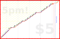 d/bbreview's progress graph
