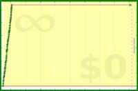 alys/potassium's progress graph