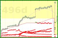 meta/subs's progress graph