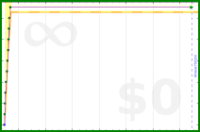 beneills/lingua's progress graph