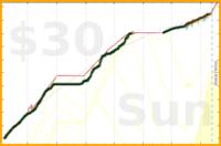 brennanbrown/distraction's progress graph