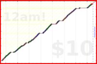 youkad/no_futility's progress graph