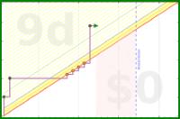 jladdjr/bedroom's progress graph