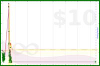 beneills/memrise-intermediate-harvest-backlog's progress graph