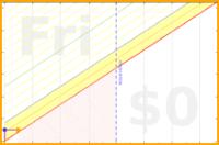 mad/flexibility's progress graph