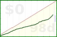 dtedesco1/unproductive's progress graph