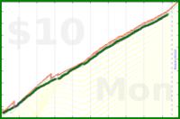 dehowell/sugar's progress graph