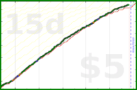d/eon's progress graph