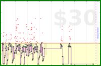 byorgey/daily-grading's progress graph