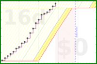 shanaqui/thereandbackagain's progress graph