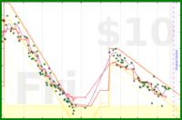 byorgey/weight's progress graph