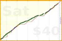 angrymartian/outandabout's progress graph