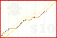 cxenzi/meditation's progress graph