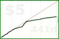 shaidil/daily_beemergencies's progress graph
