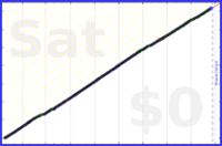mbork/backup's progress graph