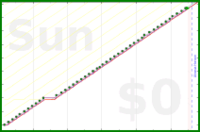 codeanand/review's progress graph