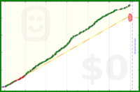 shanaqui/gameofbooks2019's progress graph