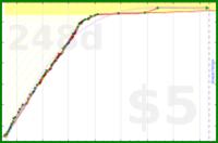 howtodowtle/heisig_odo's progress graph