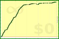 alys/protein's progress graph