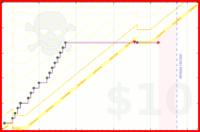 angiecarrillo/videocontent's progress graph