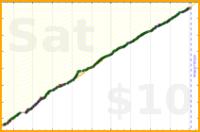 livingthing/writeup-pomos's progress graph