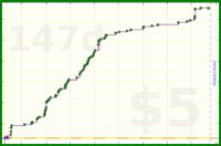 d/git's progress graph