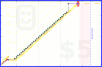 mangoman/goodstartandfinish's progress graph