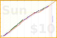 nathanp/sleep's progress graph