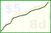 b/noshop's progress graph