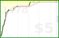taw/youtube's progress graph