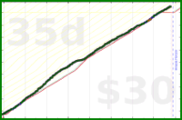 bvansomeren/productivity's progress graph