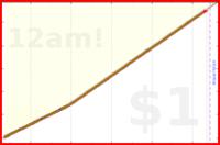 mad/lozenge's progress graph