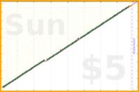 d/freshdink's progress graph