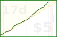 codeanand/work's progress graph