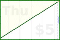 byorgey/dial's progress graph