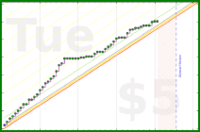 danielf47/usemypersonalpower's progress graph