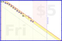 shanaqui/confusion-backlog's progress graph