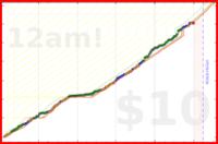 shriek123/create's progress graph
