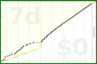 b/shower's progress graph