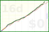 gsheasha/35hoursaweek's progress graph