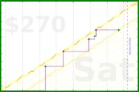 d/meta-pto's progress graph
