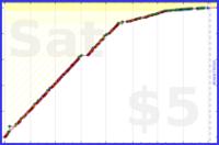 d/paper's progress graph
