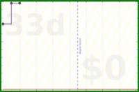 d/activetime's progress graph