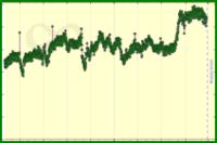 meta/engagement's progress graph