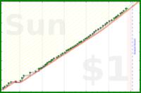 dehowell/kettlebells's progress graph
