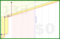 shanaqui/abaddonsgate's progress graph