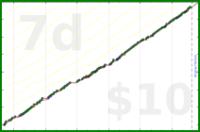byorgey/commitsto's progress graph