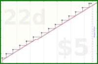 b/rent's progress graph