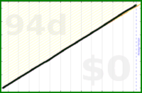 d/sleep's progress graph