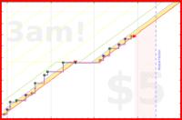 olimay/curl's progress graph